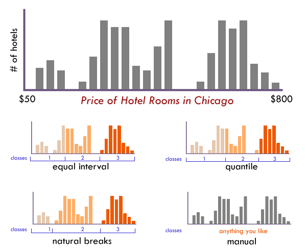 A bar graph showing a spread of different prices for hotel rooms in Chicago. The bar charts below it shows different ways of dividing these into different data classes, including equal interval, quantile, and natural breaks.