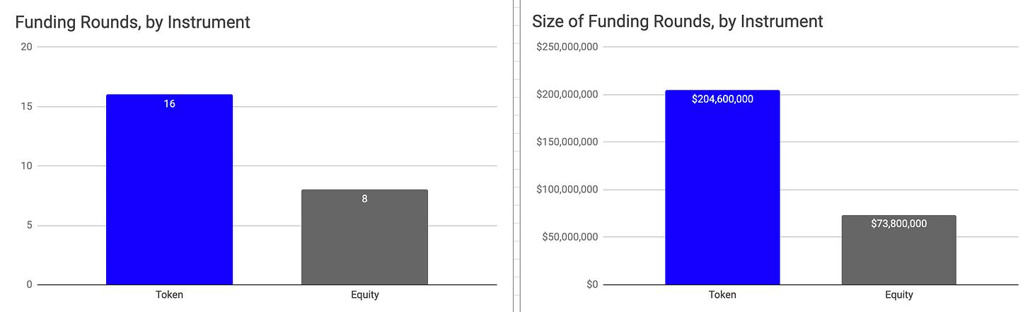 Web 3 funding: August 2020 in numbers Outlier Ventures