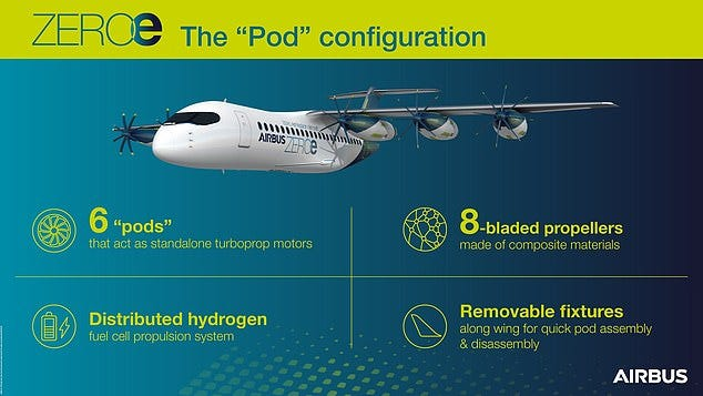 Each so-called pod contains the propeller and all the fuel, motors, cooling and engineering need to provide thrust