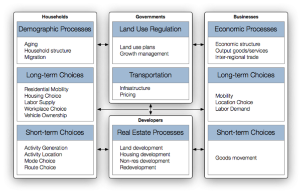 What goes into the urban simulation model? An example from UrbanSim.