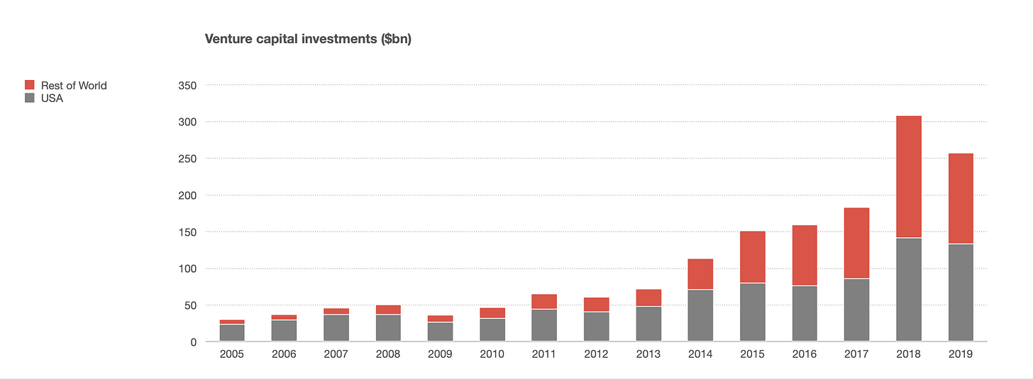 Global VC funding 2005-2019 (Benedict Evans)