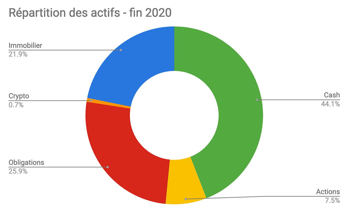 Piechart de la répartition des actifs pour 2020
