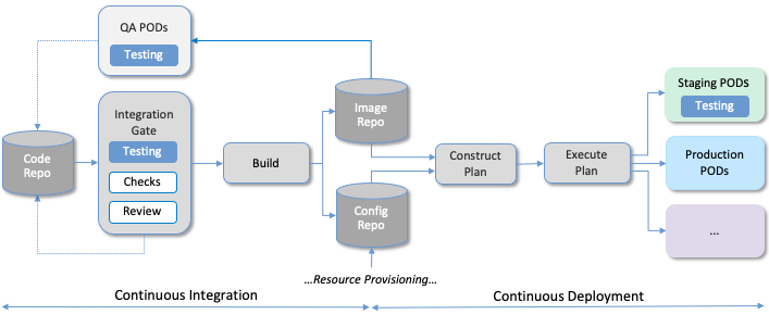 Picture of CI/CD pipeline