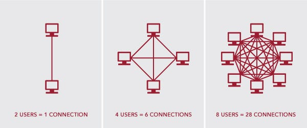 The Network Effect: Learn how 4 plus 1 equals ten. | Kinesis