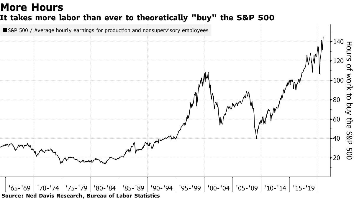 "It takes more labor than ever to theoretically ""buy"" the S&P 500"