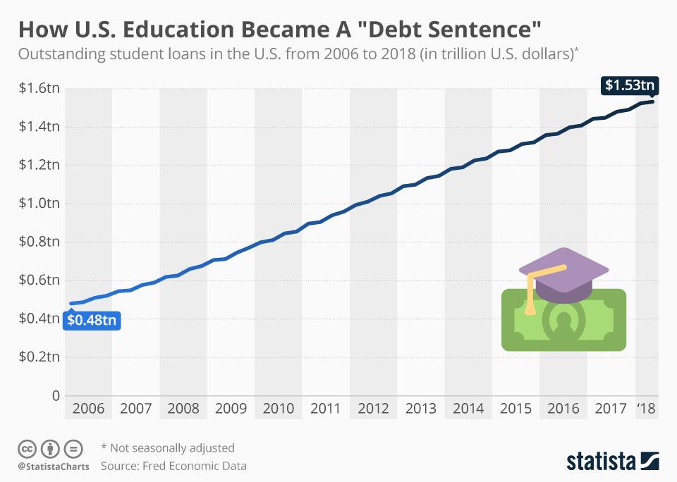"Chart: How U.S. Education Became A ""Debt Sentence"" | Statista"