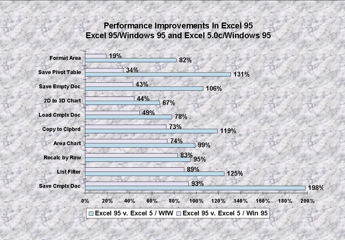 Performance benchmarks slide -- a detailed graph.