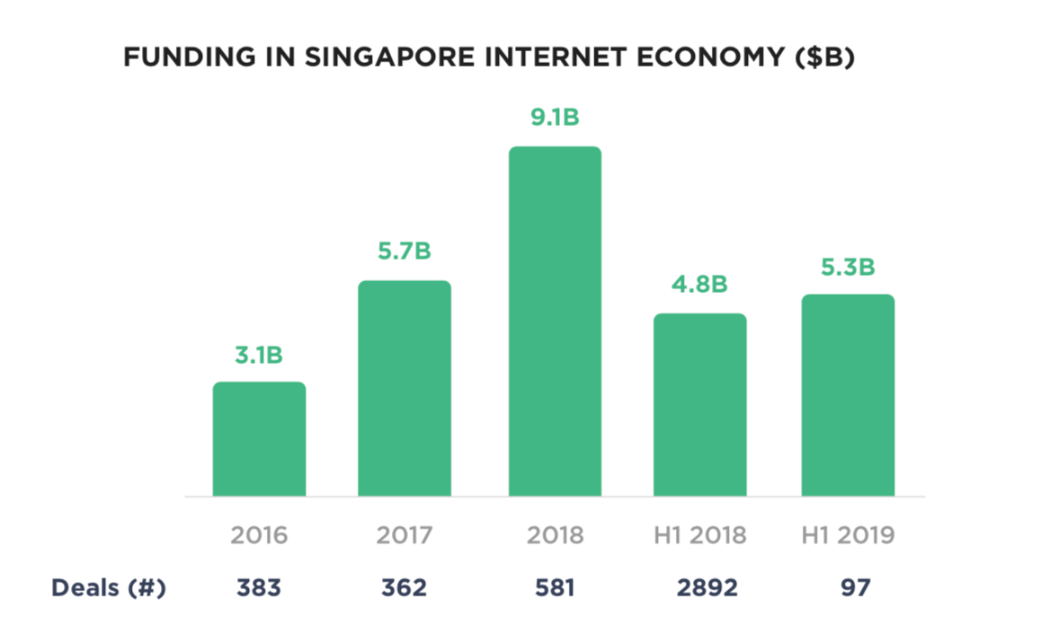 Funding in Singapore Internet Economy