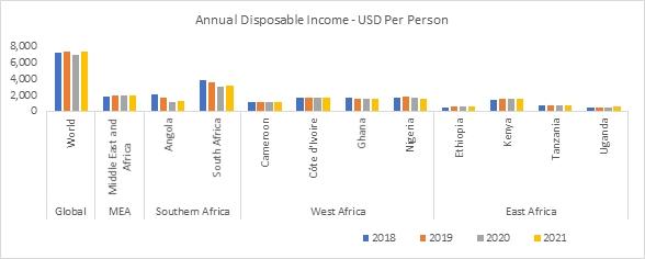 Annual Disposable Income USD per Person