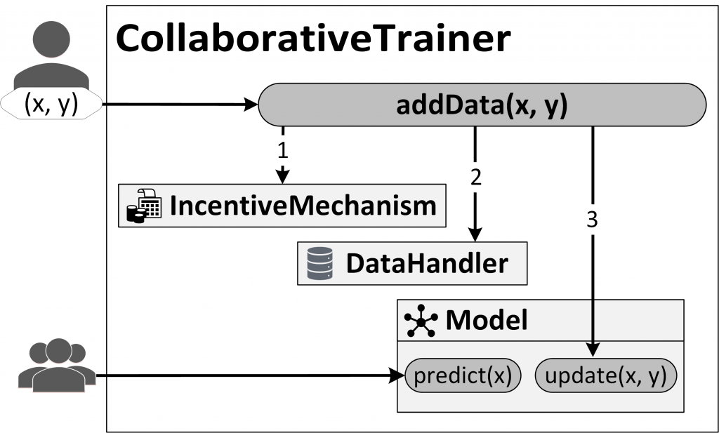 """Adding data to a model in the Decentralized & Collaborative AI on Blockchain framework consists of three steps: (1) The incentive mechanism, designed to encourage the contribution of """"good"""" data, validates the transaction, for instance, requiring a """"stake"""" or monetary deposit. (2) The data handler stores data and metadata onto the blockchain. (3) The machine learning model is updated."""