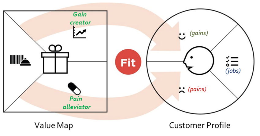 Designing the fit between a customer profile and value proposition... |  Download Scientific Diagram