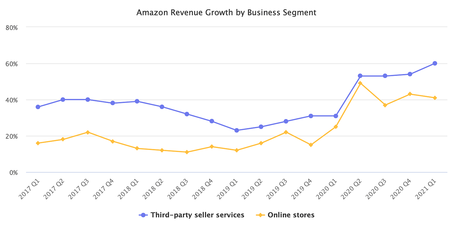 Amazon revenue from Online Stores vs Third-party seller services