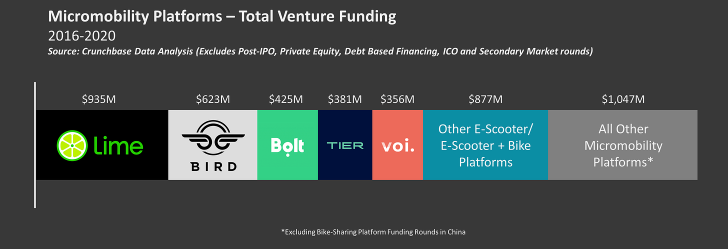 Chart showing total venture funding from 2016-2020 in micromobility platforms. Lime and Bird lead with $935M and $623M, respectively.