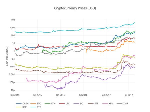 Analyzing Cryptocurrency Markets Using Python