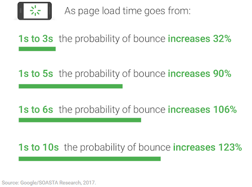 Google: How Bounce Rate Increases With Longer Mobile Load Times