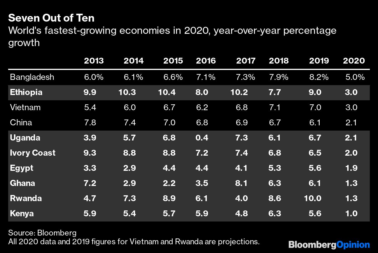 Coronavirus Is Helping African Economies Compete - Bloomberg