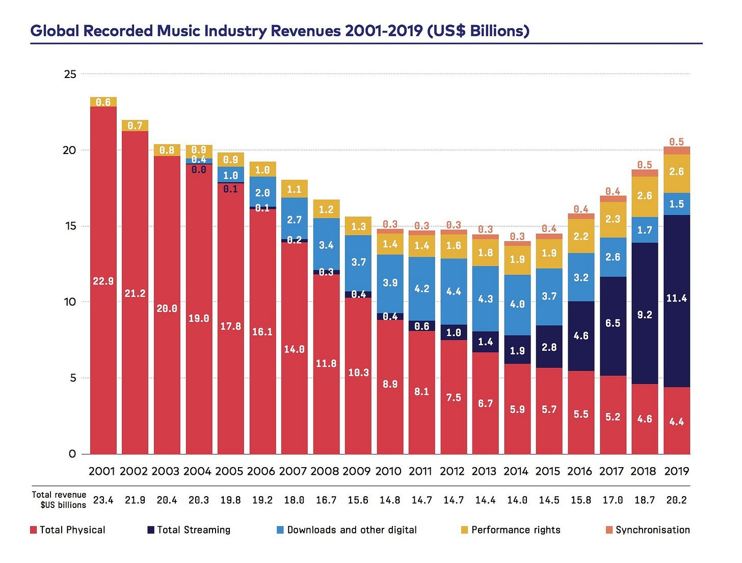 Global recorded music industry revenues topped $20bn last year – but  streaming growth slowed - Music Business Worldwide