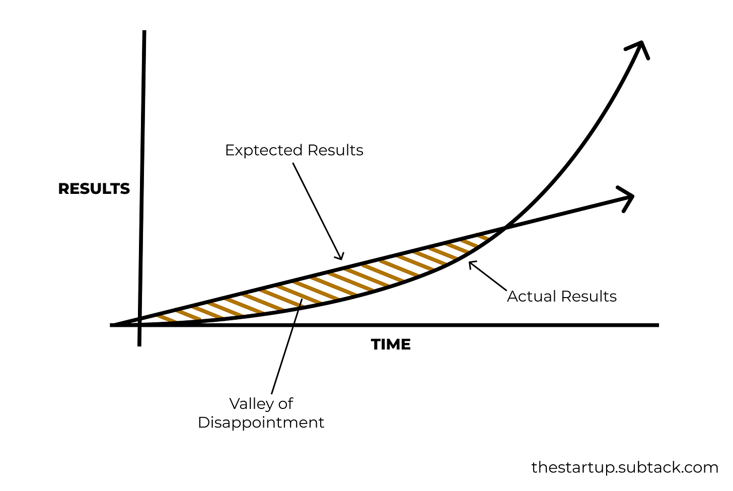 actual vs expected valley of disappointment