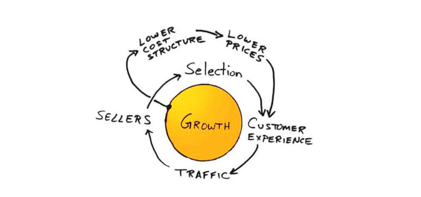 Amazon Customer Flywheel