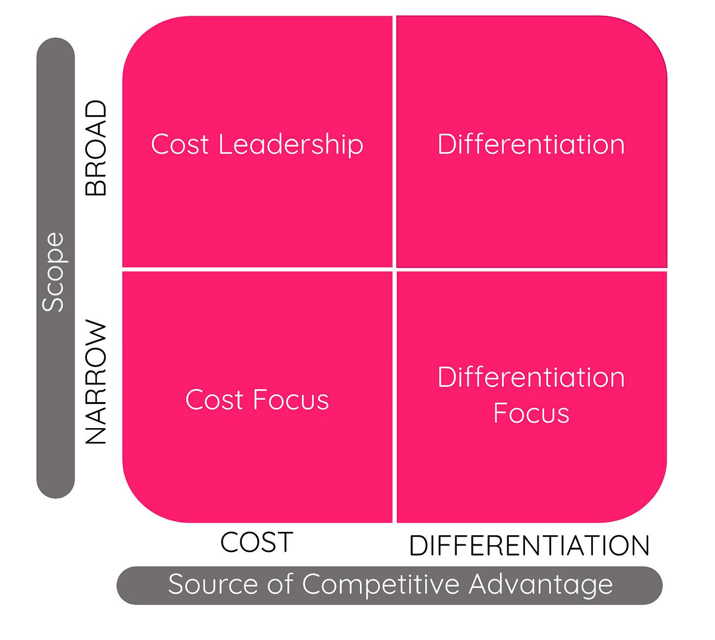 Porter's Generic Strategies Grid