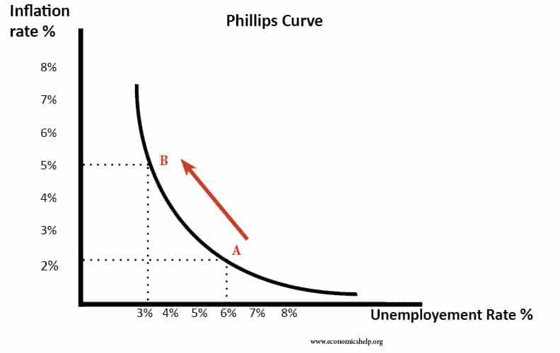 Phillips Curve - Economics Help