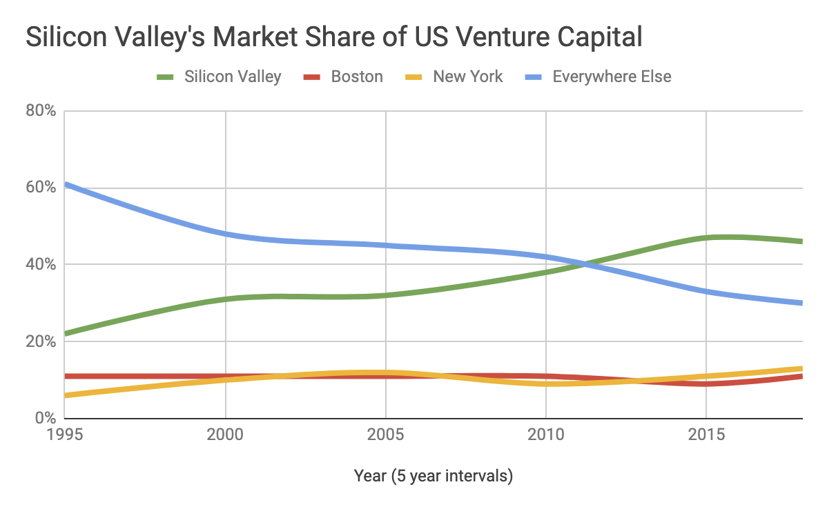 Why Silicon Valley Is Still the Best (and Cheapest) Place to Start a  Startup   by On Starting Up   The Startup   Medium
