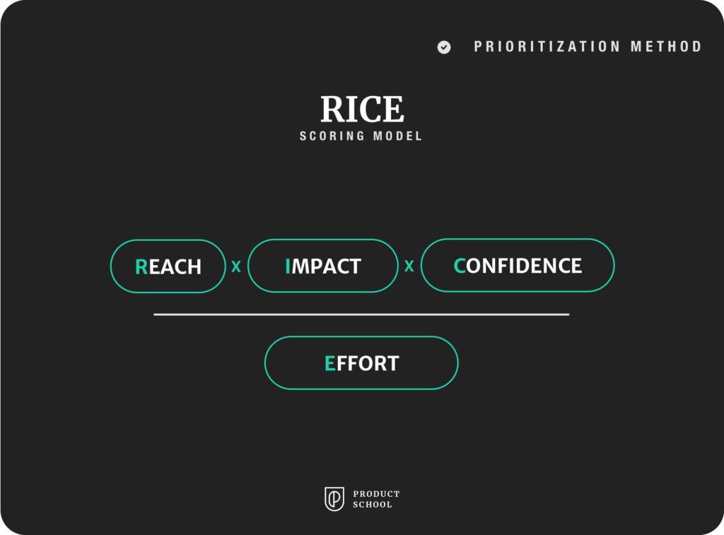 RICE scoring prioritization method