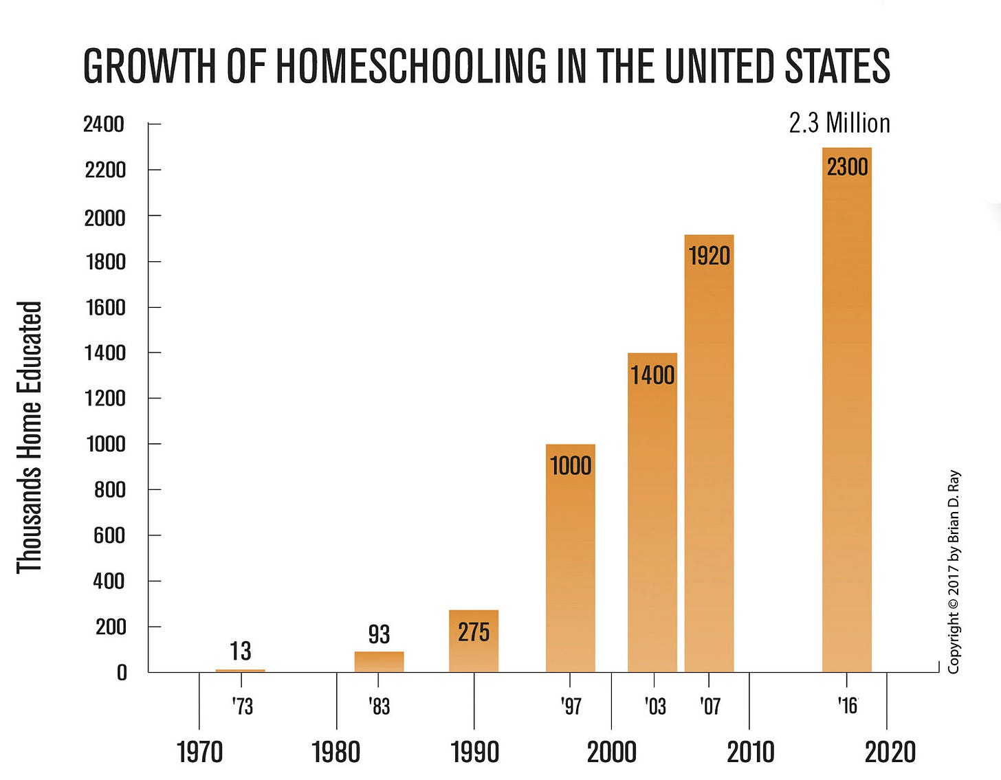Image result for homeschool growth rate