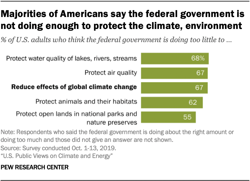 Majorities of Americans say the federal government is not doing enough to protect the climate, environment