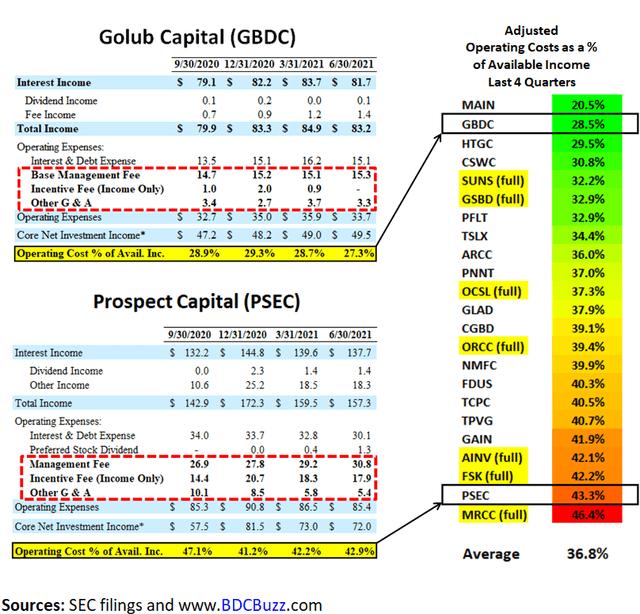 Golub Capital Financials