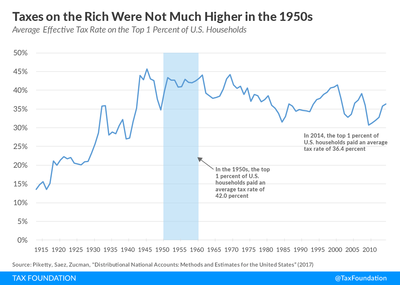 Average Effective Tax Rate on the Top 1 Percent of U.S. Households