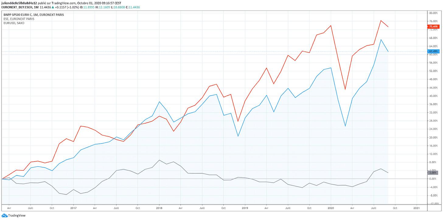 Investissement S&P 500 hedge long terme