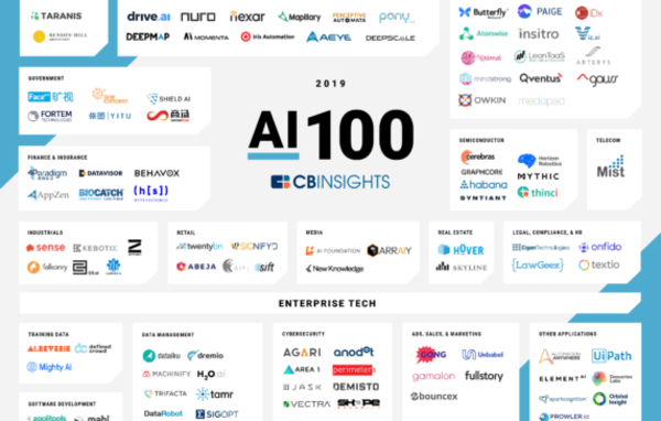 AI 100: The Artificial Intelligence Startups Redefining Industries