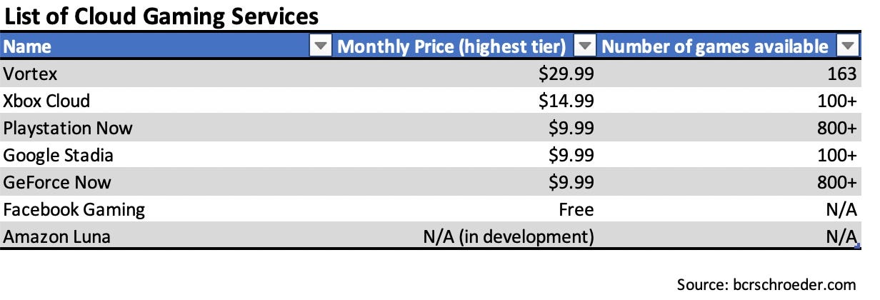 List showing the top cloud gaming services, ranked by monthly price.