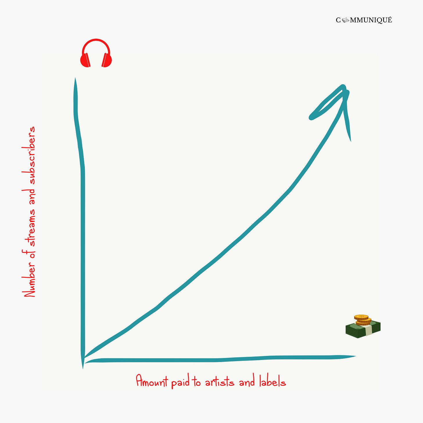 Music stream graph (CMQ 09)
