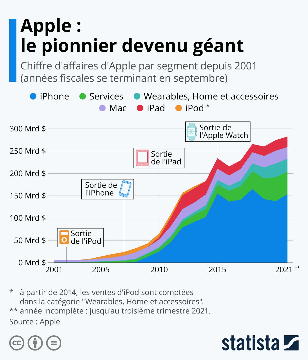 Infographie: Apple : le pionnier devenu géant | Statista