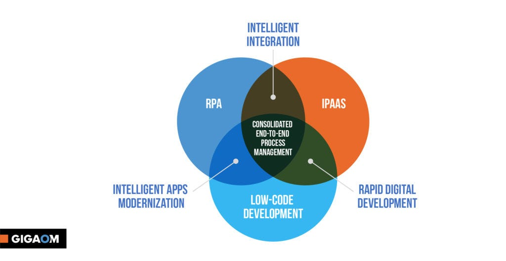 The Next Era of Innovation | RPA Tools