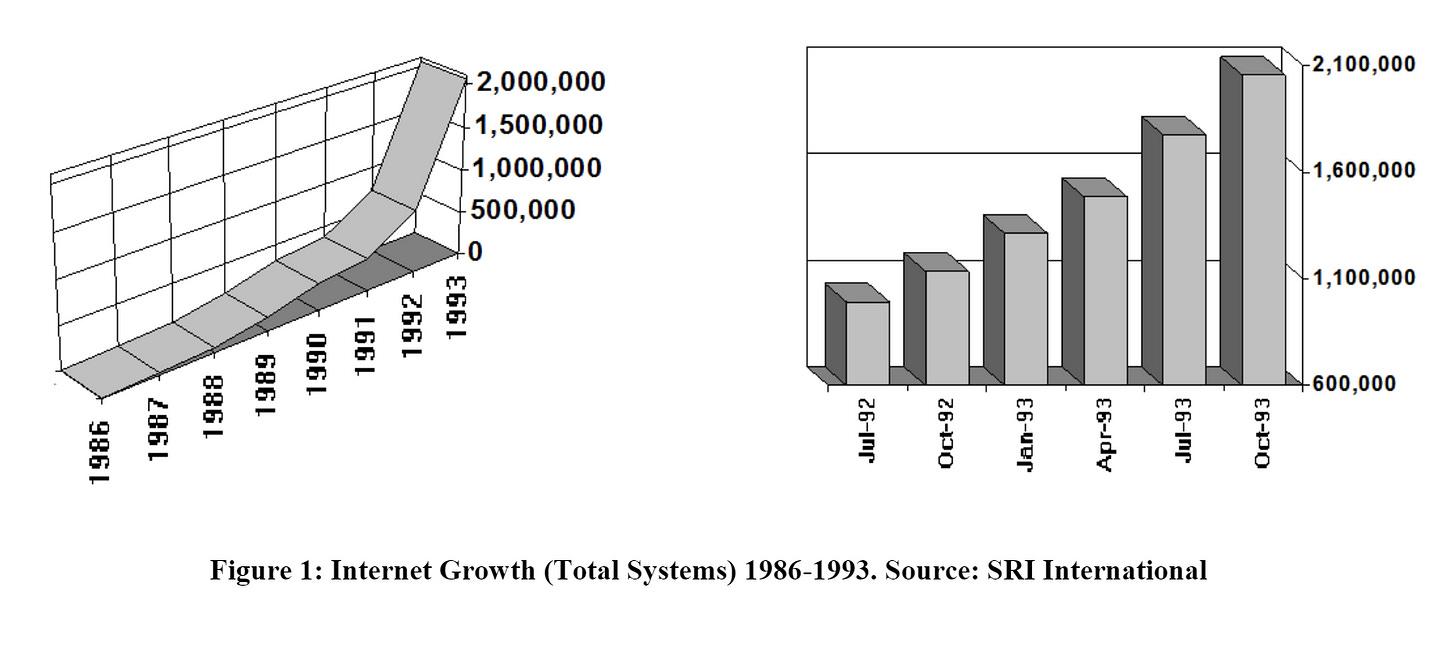 Internet growth chart 1986-1993. Source SRI international. Taken from JAllard memo.