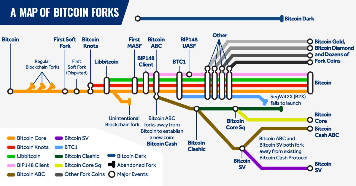 All Major Bitcoin Forks Shown With a Subway-Style Map