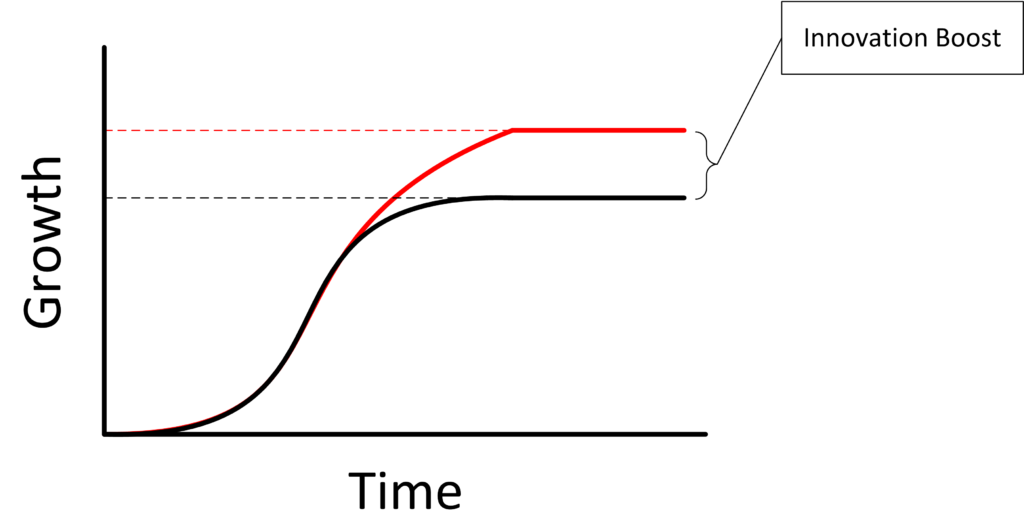 Figure 1 - Innovation Boost