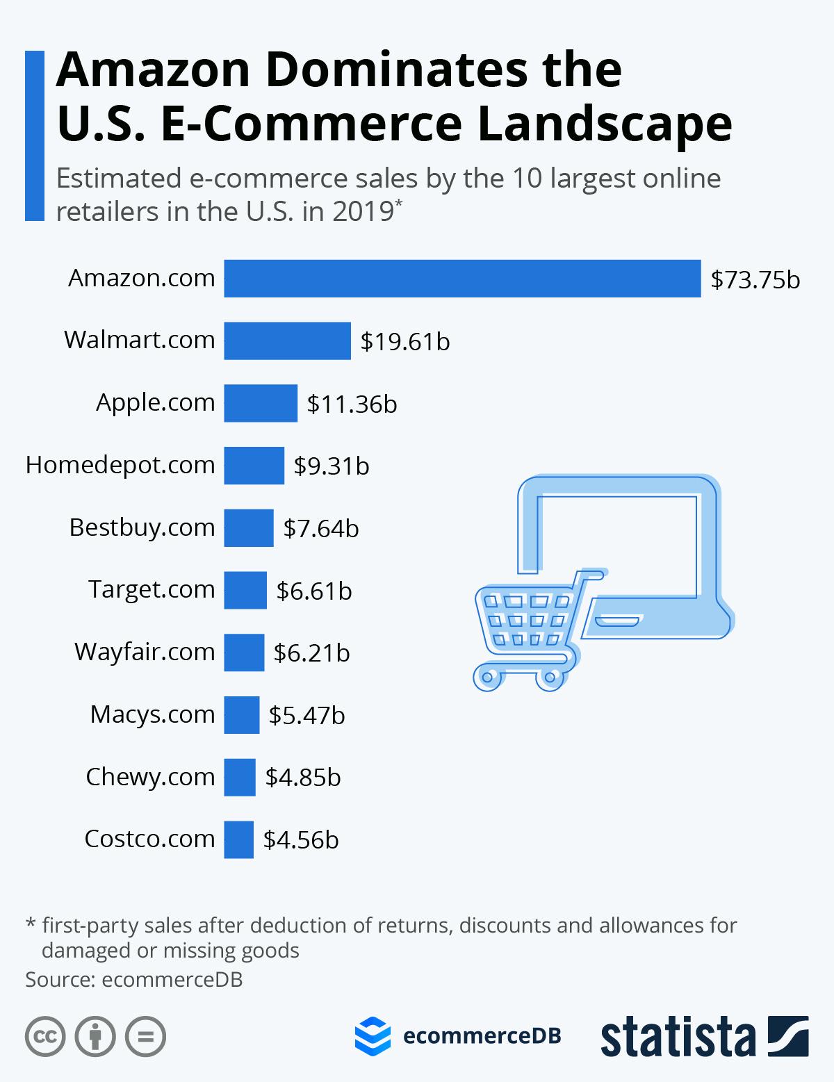 Infographic: Amazon Dominates the U.S. E-Commerce Landscape | Statista