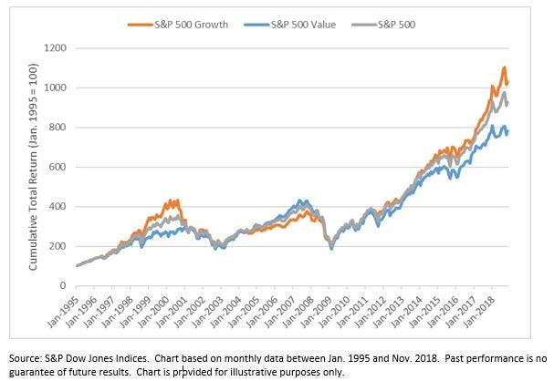 Value Vs. Growth: A Sector Perspective | Seeking Alpha