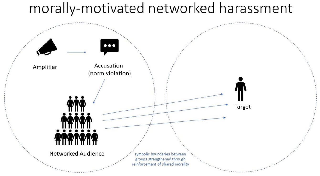 A diagram showing an amplifier making an accusation, with a networked audience responding by crossing out of their own identity group to harass a target