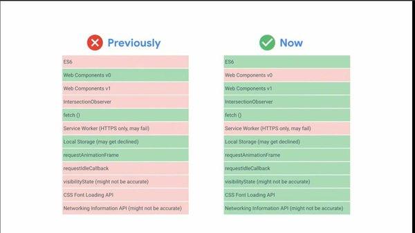Comparación de los cambios en Chrome 41 vs. Chrome 74