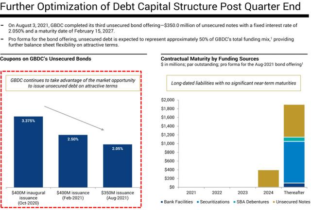GBDC debt capital structure