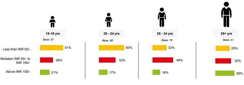 Older gen on mobile gaming