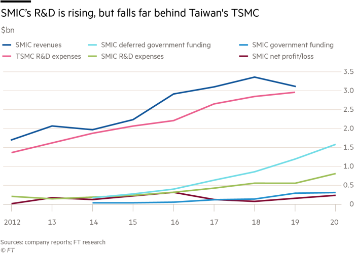 Chart showing revenues, government funding and research and development expenses at China's SMIC and Taiwan's TSMC