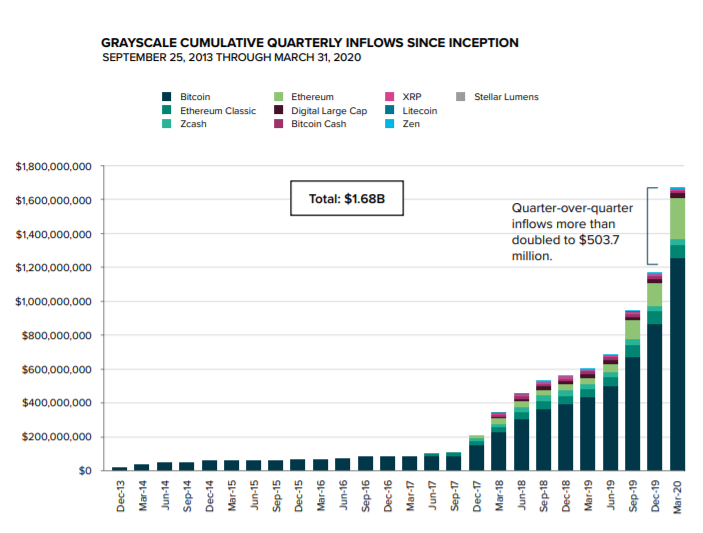 Grayscale cumulative quarterly inflows since inception
