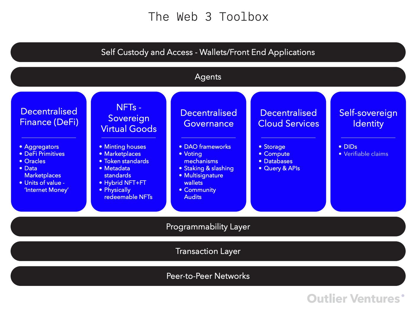 The Open Metaverse OS Outlier Ventures