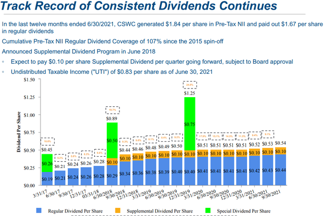CSWC Dividend History